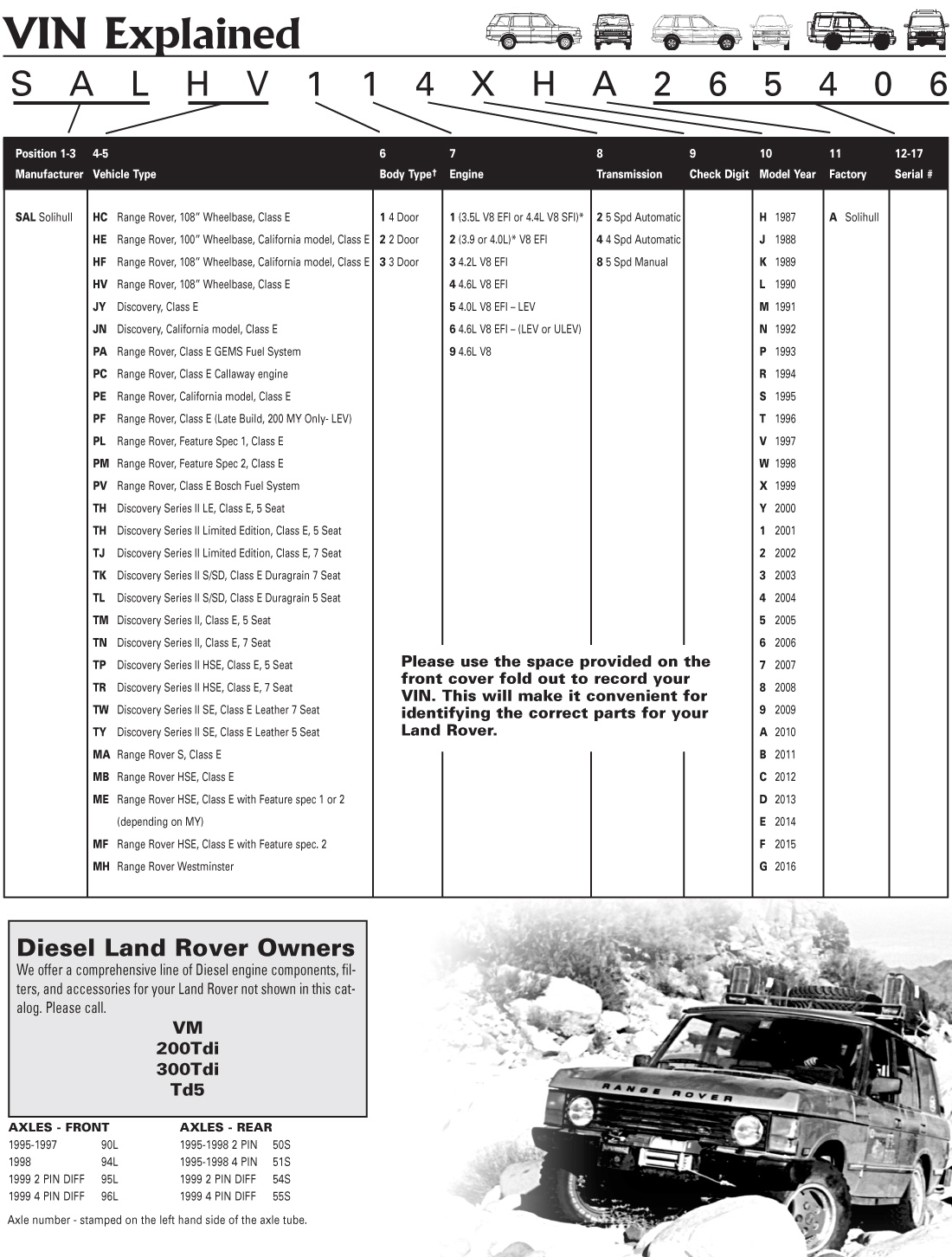 Identify Your Range Rover And Discovery Rovers North Land Battery Wiring Picture 2003 2 How To