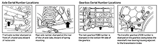 Defender Axle/Gearbox Number Locations