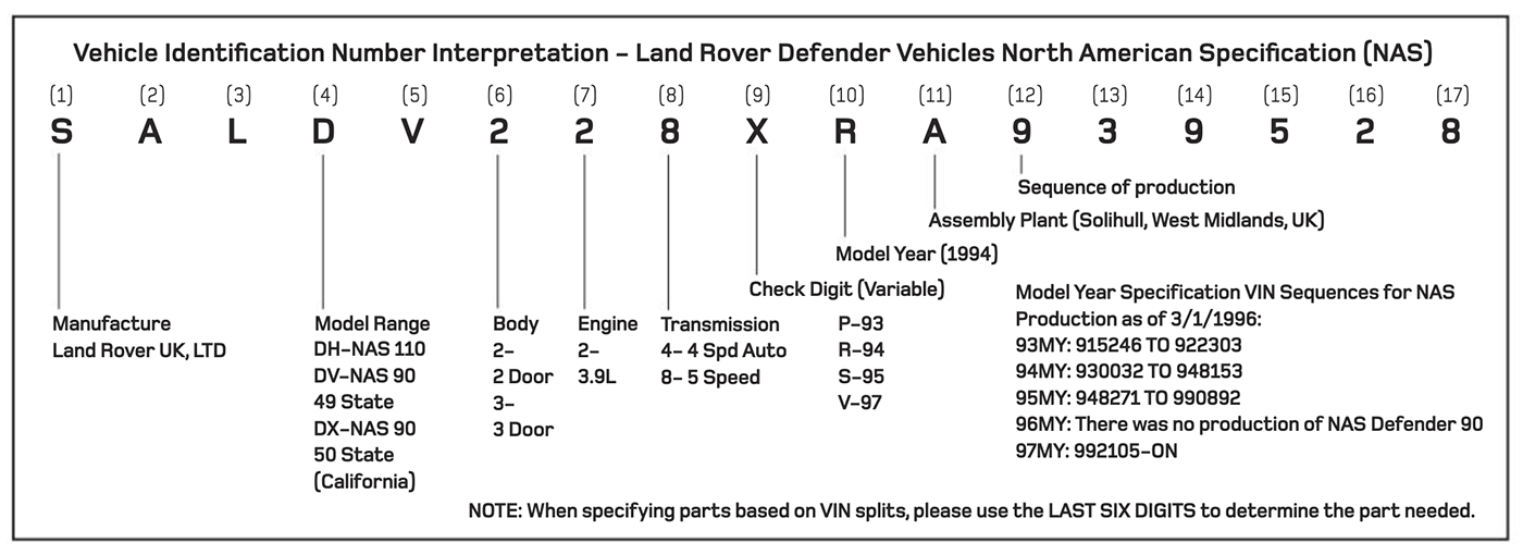 How To Identify Your Land Rover | Rovers North - Land Rover Parts