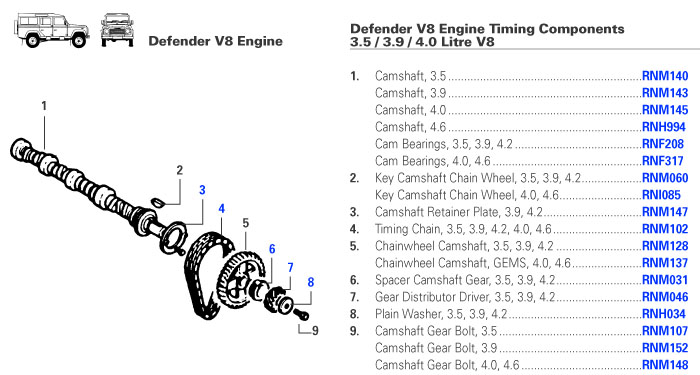 Defender Engine Timing